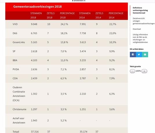2018-Uitslag gemeenteraadsverkiezing Amstelveen