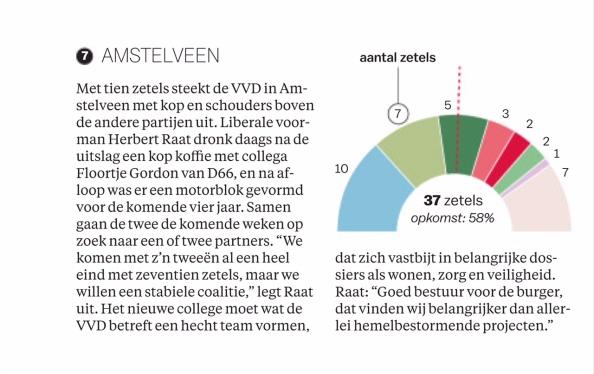 2018-3-3 Het Parool over formatie Amstelveen