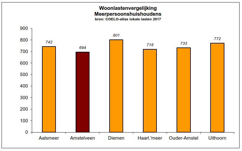 2017-Vergelijk woonlasten Amstelveen met andere gemeente