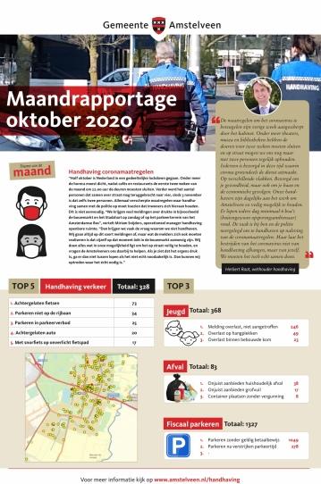 2020-oktober-Maandrapportage handhaving Amstelveen; Herbert Raat